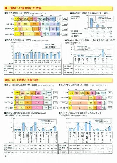2010じゃらん宿泊調査三重県版_ページ_2.jpg