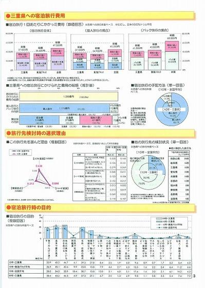 2010じゃらん宿泊調査三重県版_ページ_3.jpg